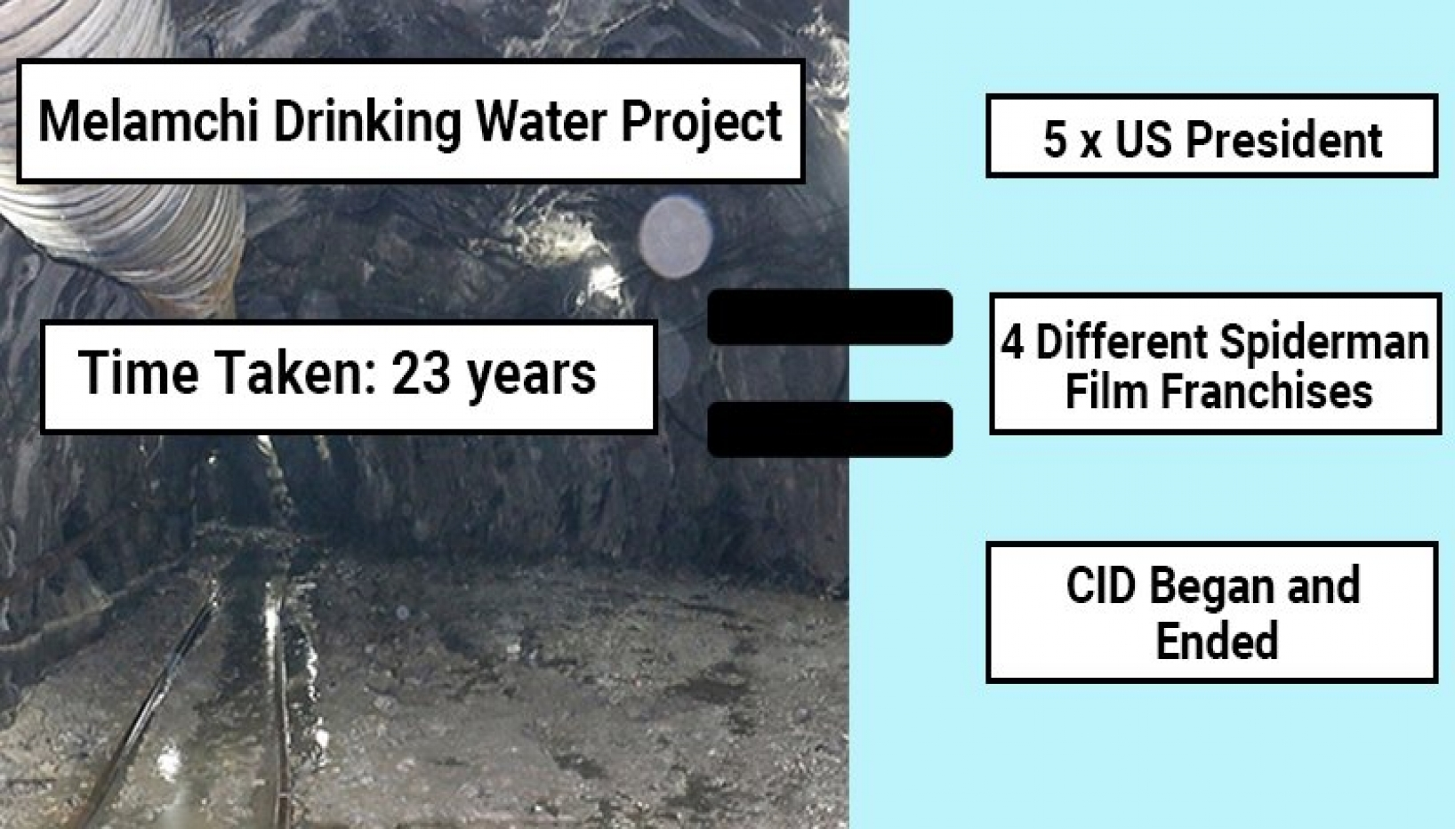 Here's What Has Happened In The 23 Years That The Melamchi Water Project Was Underway