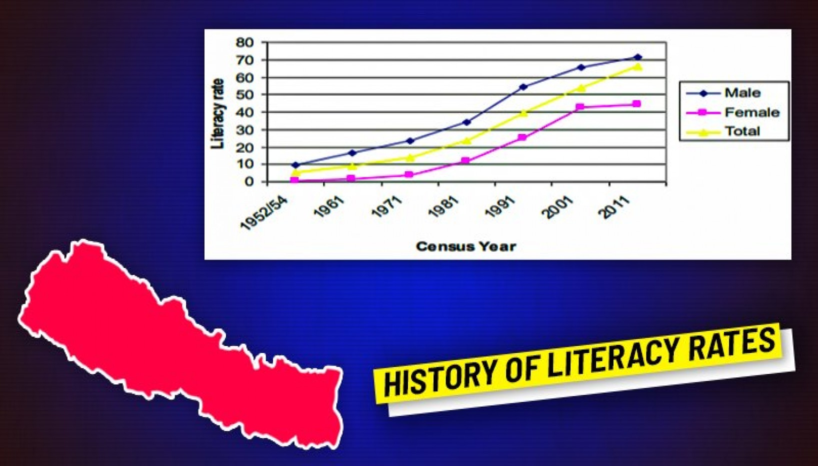 How Nepal's Literacy Rate Has Changed Along With Major Events In History